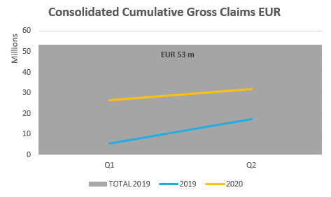 Consolidated Cumulative Gross Claims EUR