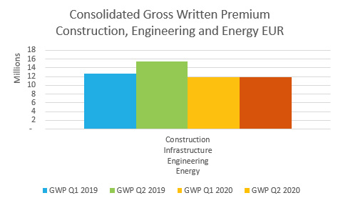 Product Consolidated View - GWP