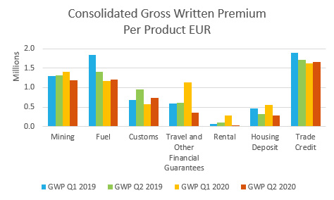 Product-Consolidated-GWP Per product