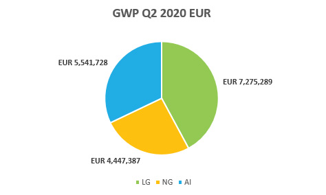 Region Consolidated View -GWP